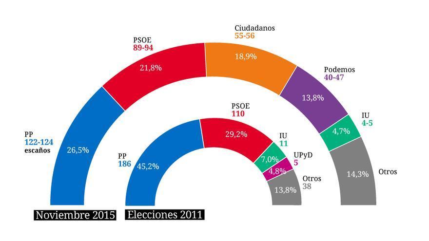 Gráfico con el promedio de encuestas electorales realizadas hasta el momento. DATOS: O MORANTE - CARLOS NEIRA