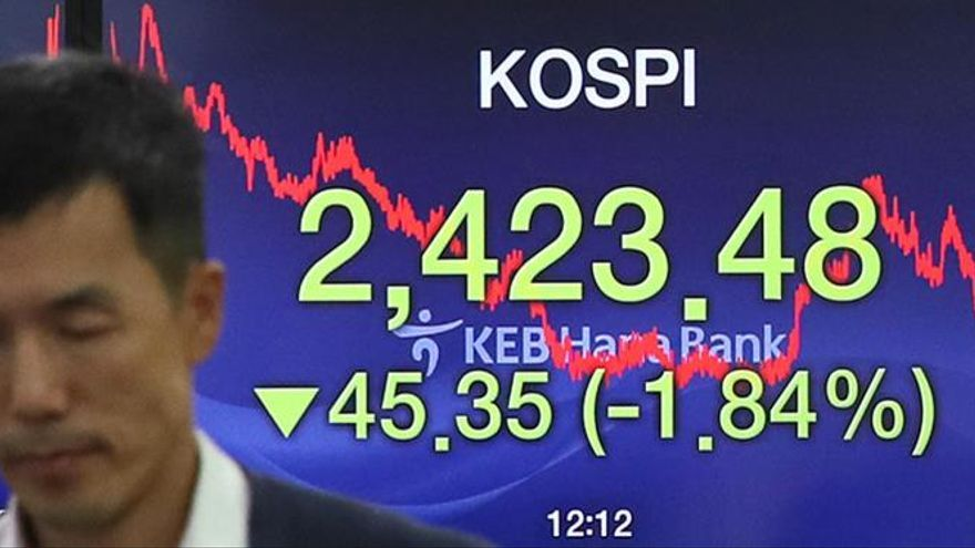 La Bolsa de Seúl cede por la subida de tipos de interés en EEUU