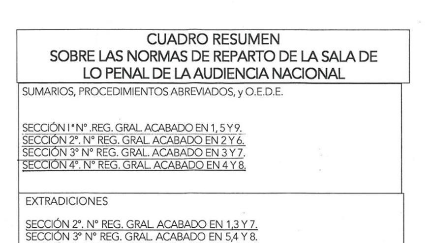 Resumen de las normas de reparto de la Sala de lo Penal de la Audiencia Nacional.