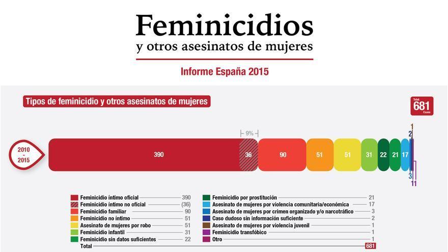 Feminicidios en España 2010-2015 (Fuente: feminicidio.net)
