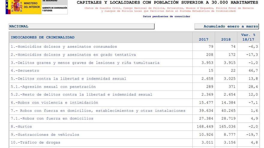 Informe de criminalidad. Ministerio de Interior.