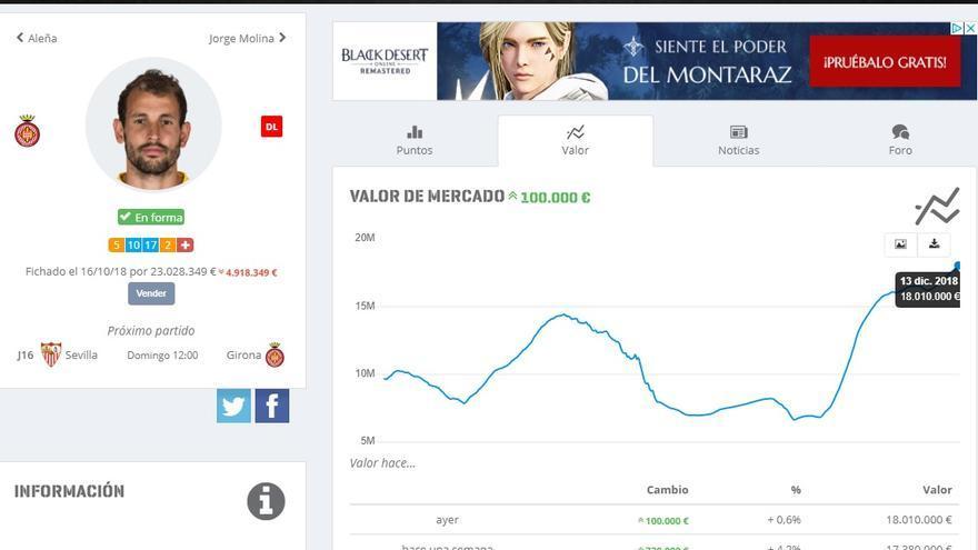 Cotización del valor de mercado del jugador del Girona, Stuani, a lo largo del tiempo (en AS Biwenger)