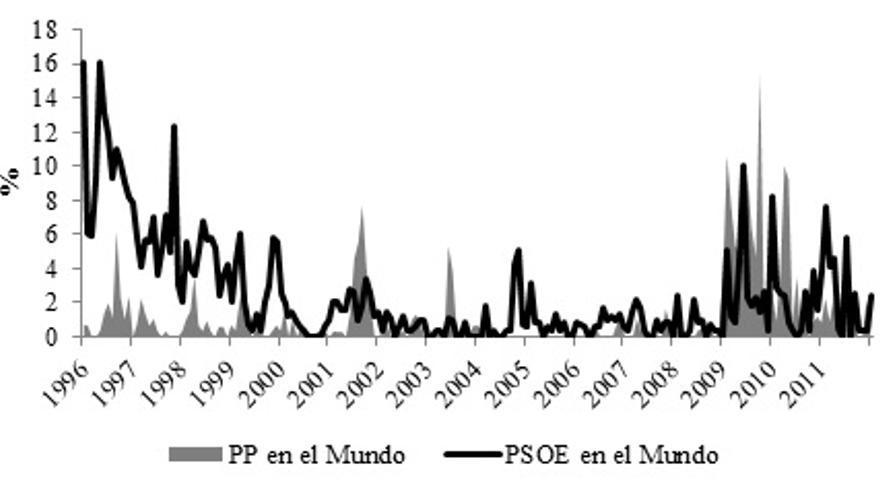 Fuente: Elaboración propia a partir de los datos desarrollados por el Grupo de investigación: Análisis Comparado de la Agenda Política (www.ub.edu/spanishpolicyagendas)