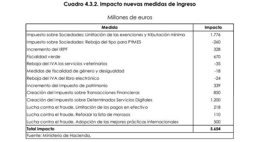Impacto de las nuevas medidas de ingreso recogidas en el Programa de Estabilidad Financiera 2019-2022.