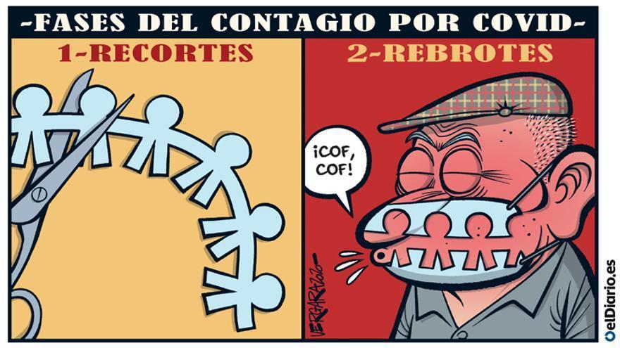 Fases del contagio