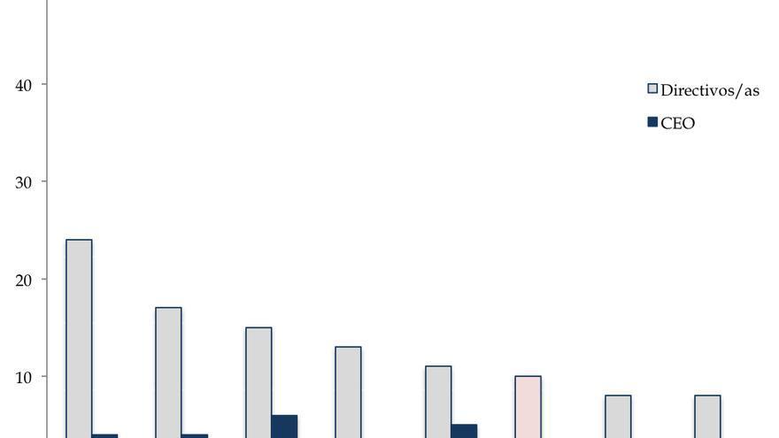 Porcentaje de Mujeres en Puestos Directivos de las Empresas   Listadas en Bolsa más grandes de Europa, Abril 2015