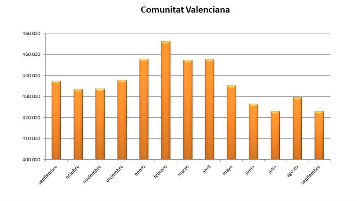 Gráfica de la evolución del paro en la Comunitat Valenciana durante los últimos meses.