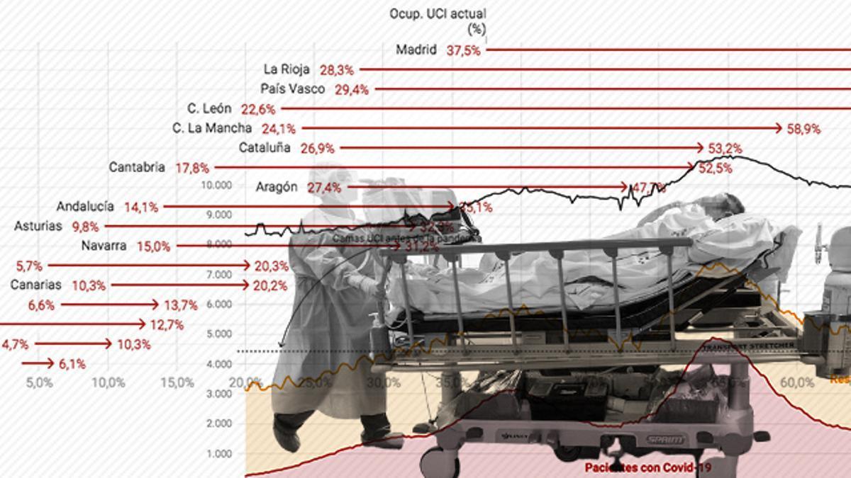 El 40% de las camas de UCI prepandemia siguen ocupadas por casos COVID