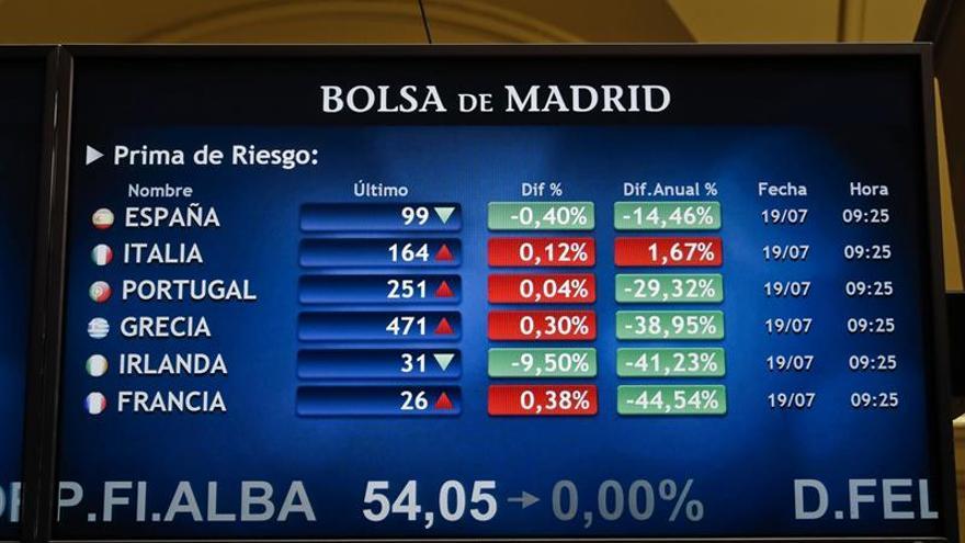 La prima de riesgo sube a 104 puntos por el repunte del bono español