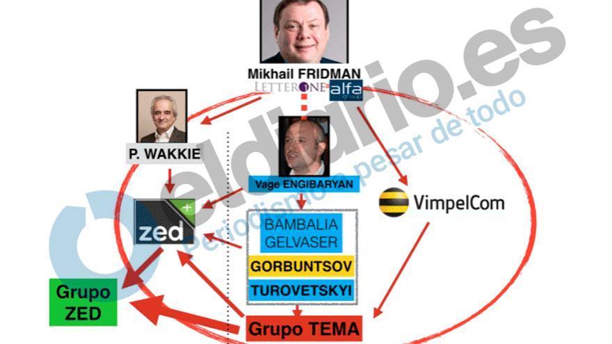 Gráfico elaborado por Anticorrupción sobre las conexiones de Mikhail Fridman.