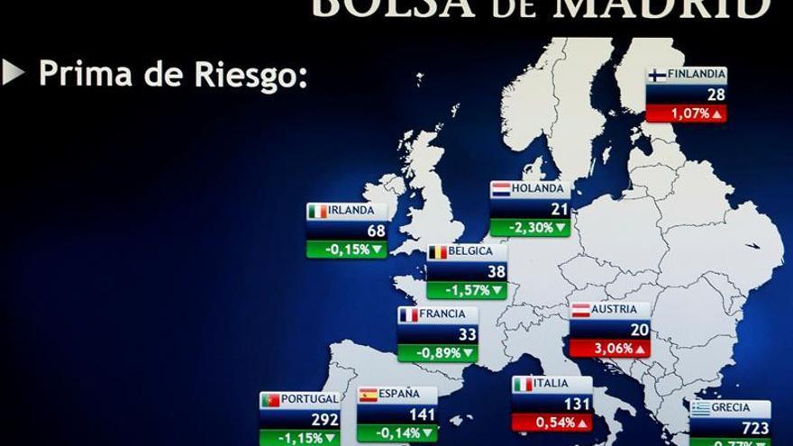 La prima de riesgo española baja a 131 puntos y el bono cae al 1,476 por ciento