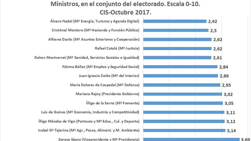 C:\fakepath\Gráfico 1-Post Rajoy.jpg