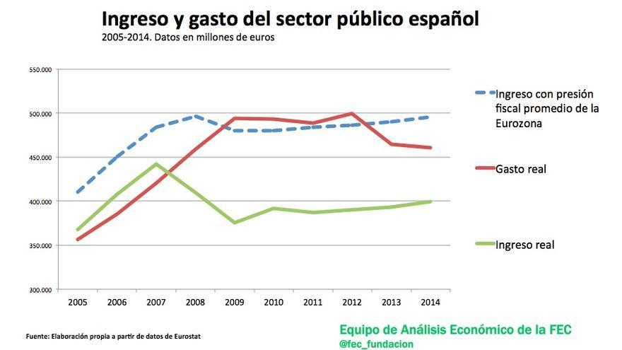 Ingreso y gasto del sector público español.
