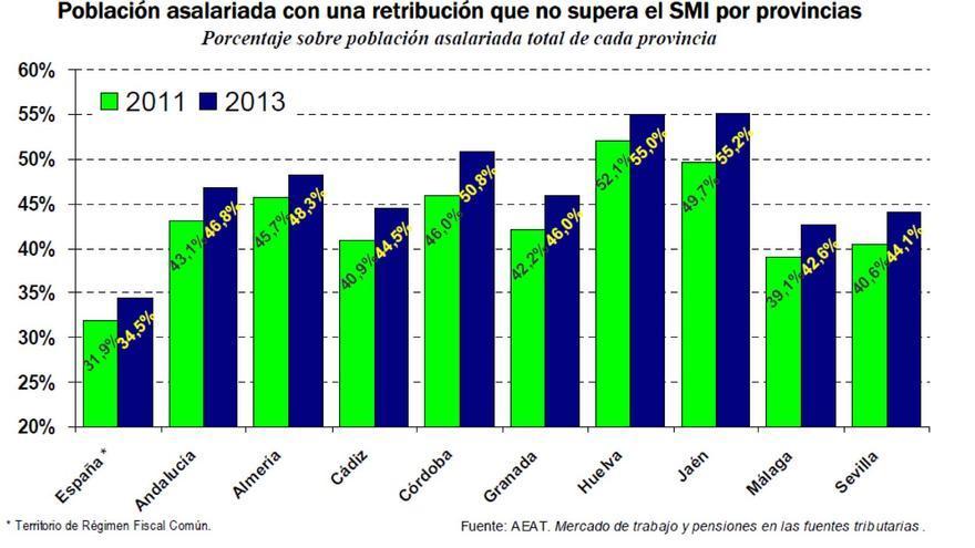 Gráfico de asalariados por debajo del SMI.