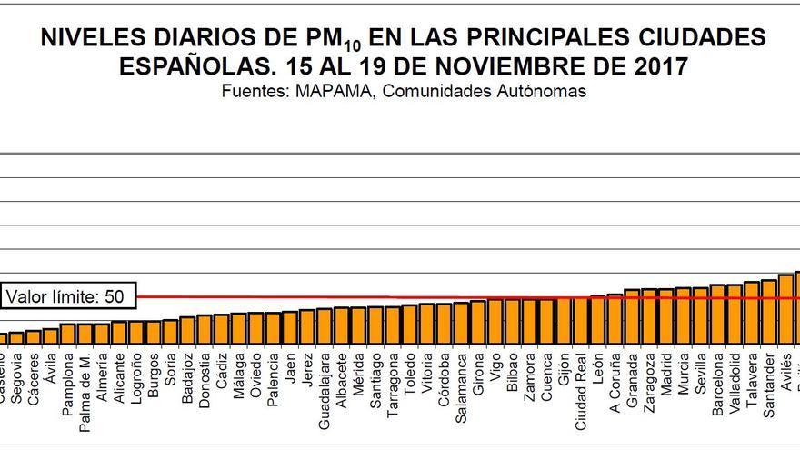 Niveles horarios de PM10 en las principales ciudades españolas