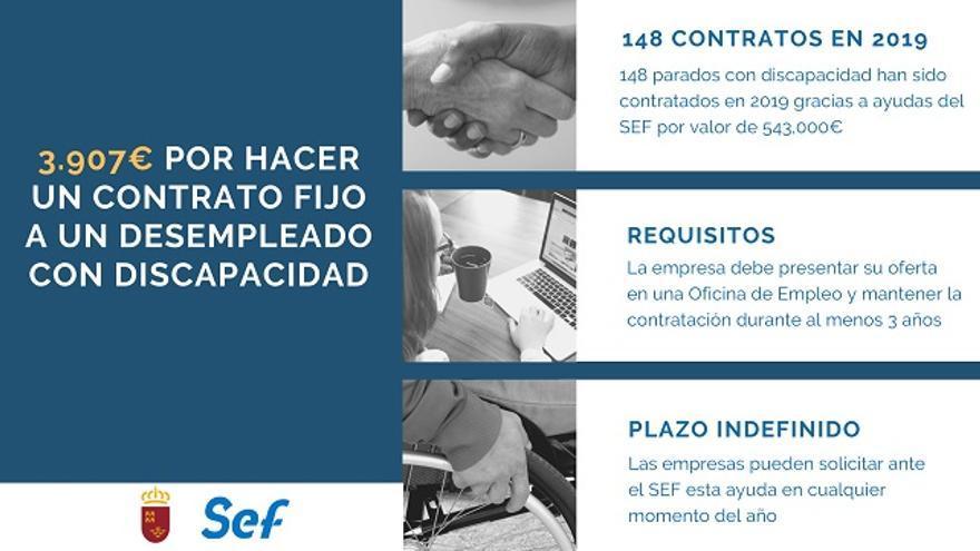 Contratados 148 parados con discapacidad gracias a ayudas de más de 500.000 euros a empresas