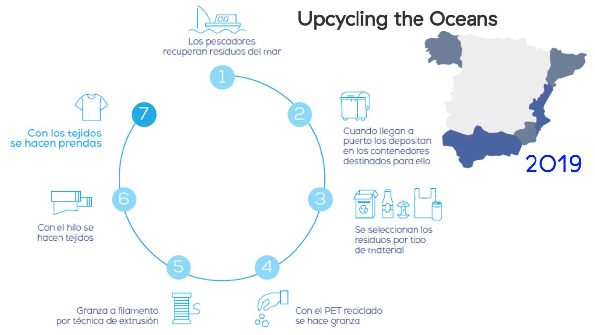 "Ciclo del reciclaje de ""Upcycling the Oceans"" 