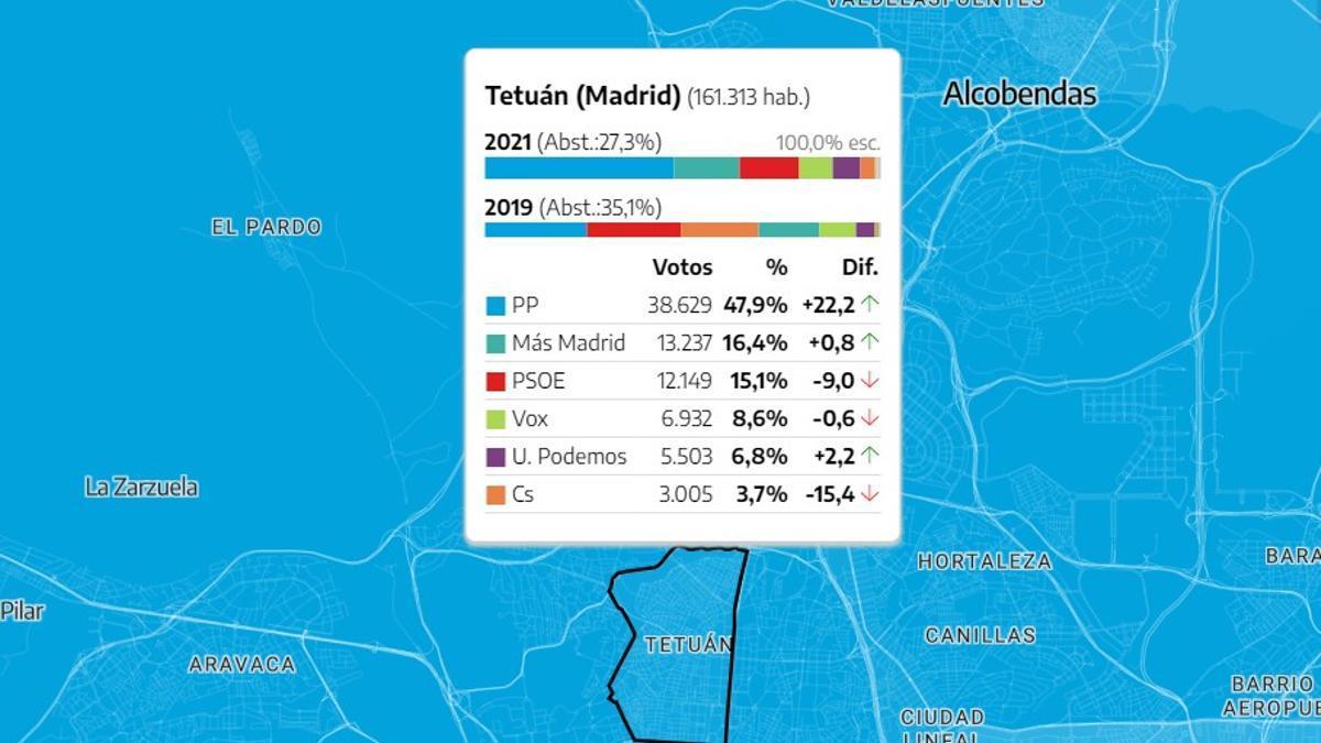 Resultados electorales del 4-M en el distrito de Tetuán, por partidos