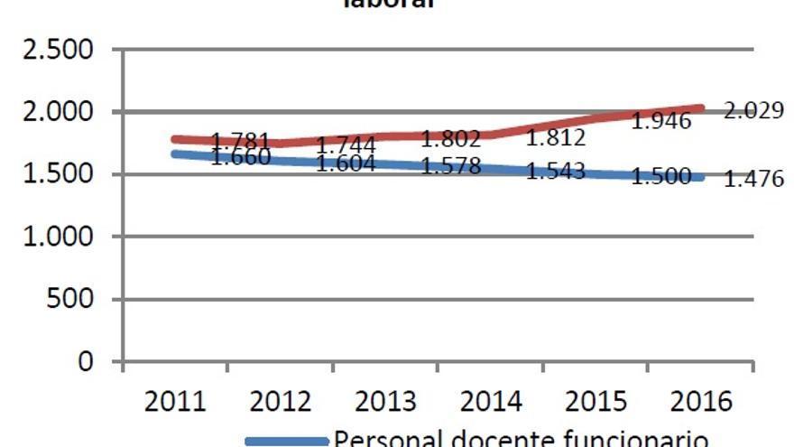 Evolución del personal docente funcionario y laboral en la Universidad de Zaragoza entre 2011 y 2016.