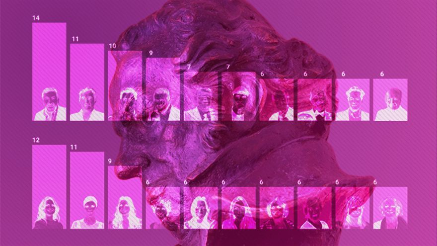 Las caras más nominadas de los premios Goya