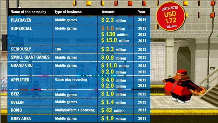 Inversiones en la industria finlandesa del videojuego