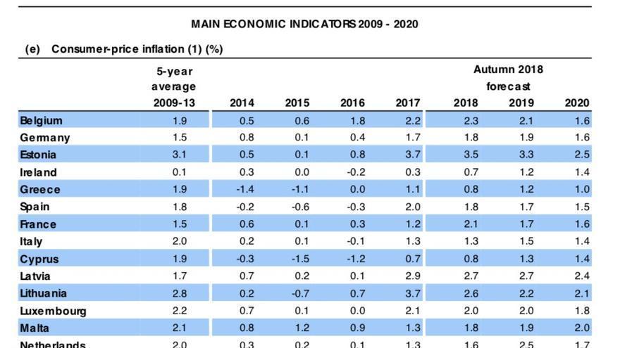 Previsiones de evolución de la inflación