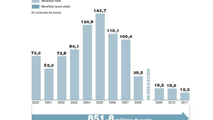 Gráfico de beneficios de El País (Comité de empresa)