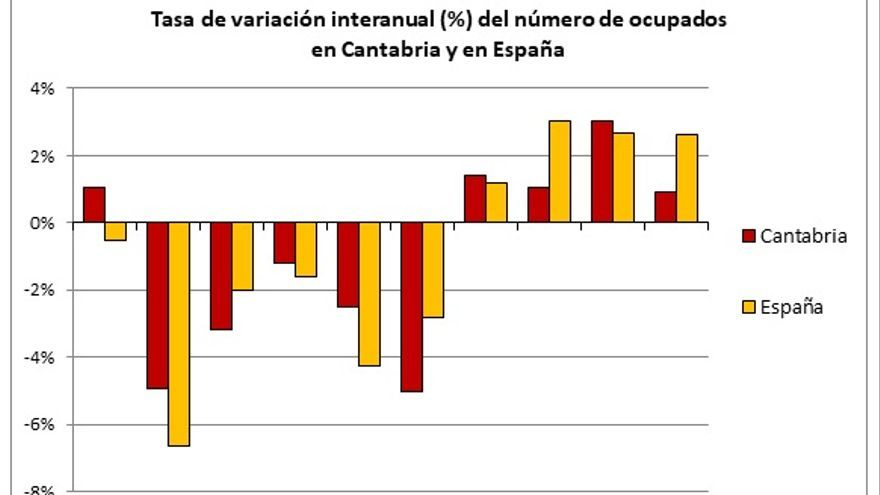 Fuente: cálculo propio a partir de datos del Instituto Nacional de Estadística (INE).