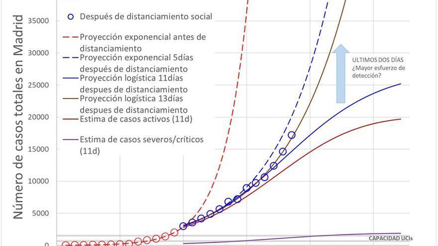 Gráfico 3: Número de casos totales en Madrid.