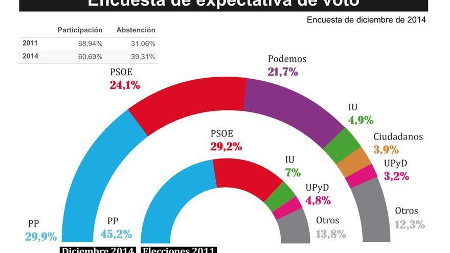 Encuesta de expectativa de voto. Diciembre de 2014.