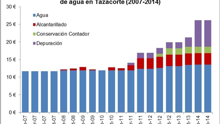 Gráfica de la evolución de los conceptos de la factura del suministro de agua en el municipio de Tazacorte (2007-2014) facilitada por IUC.