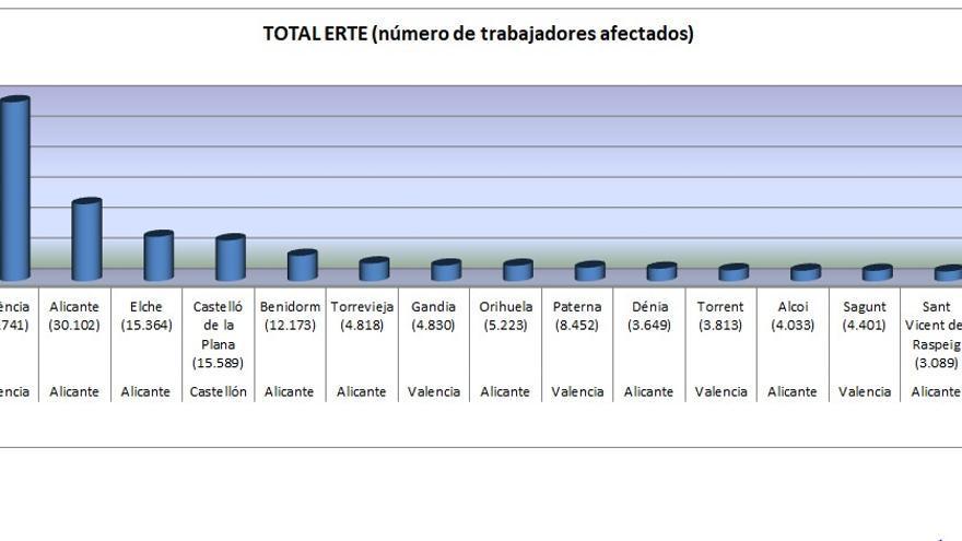 Las quince ciudadanes valencianas donde más ERTE se han presentado