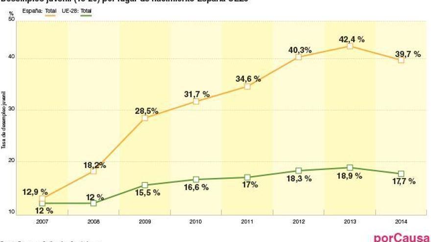 Desempleo juvenil en España y la UE
