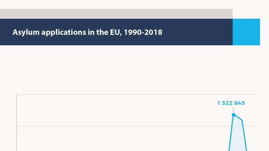 Asylum applications in the EU, 1990-2018