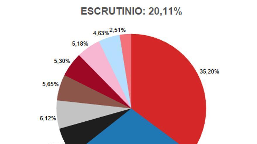 Grafico 20,11