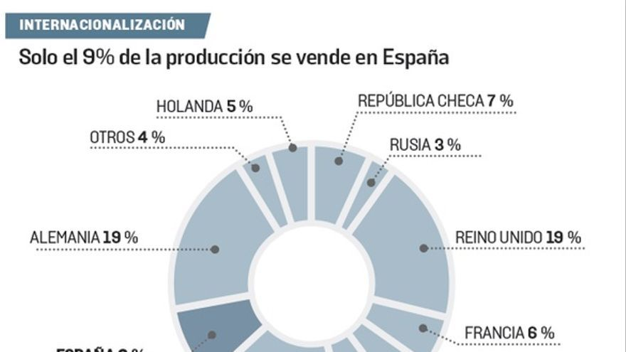 La Palma, la cooperativa de la agricultura inteligente