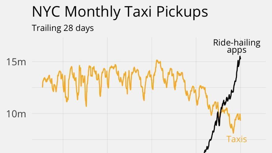 Gráfico en el que ve cómo los viajes de vehículos Uber superan a los del taxi en Nueva York.