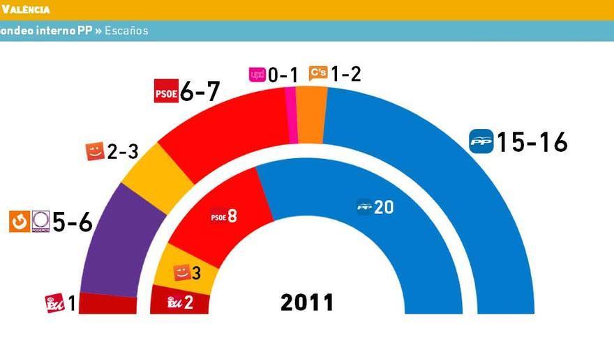 Los resultados del sondeo encargado por el Partido Popular / electograph.com