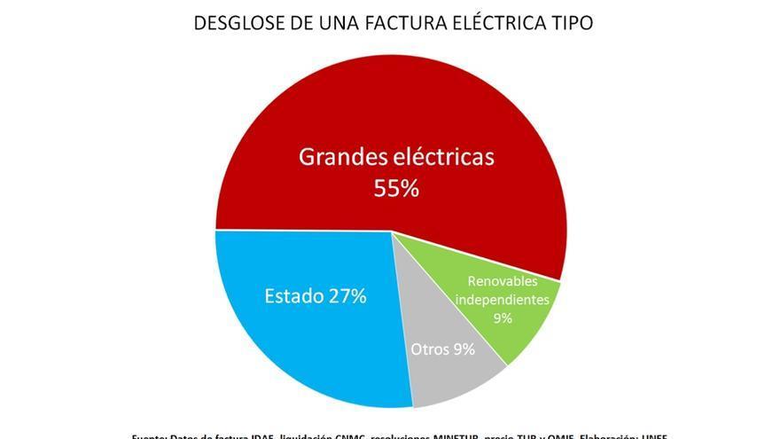 Desglose de una factura eléctrica tipo, según UNEF