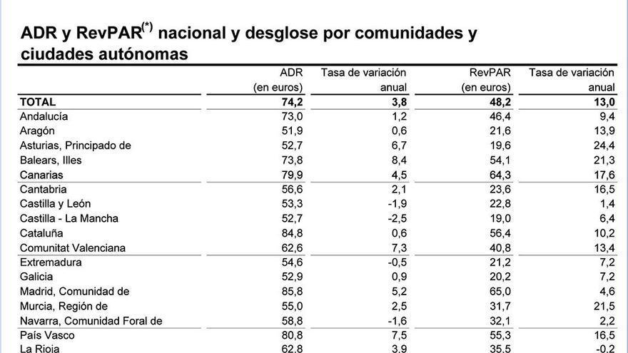 Mejora del rendimiento hotelero en Canarias.
