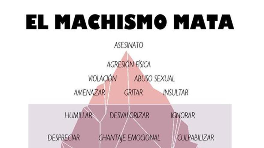 Diferentes vertientes de la violencia machista. Imagen de Spanish Revolution.