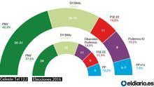 Dos encuestas confirman la victoria holgada de Urkullu a expensas del efecto de la baja participación