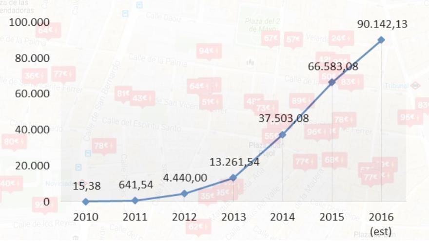 Evolución por años del número de reservas Airbnb en el distrito Centro de Madrid   SOMOS MALASAÑA