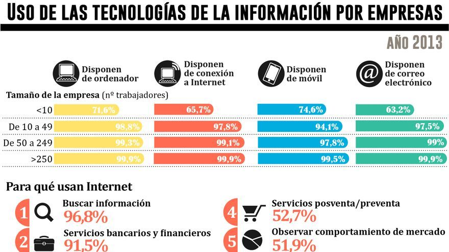 Uso de las tecnologías de la información por empresas. Gráfico: Belén Picazo