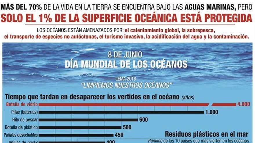 El plástico representa el 95 % de los residuos que flotan en el Mediterráneo