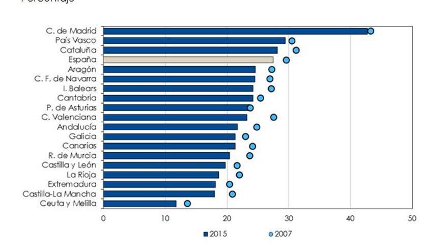 Fuente: Monografía de Fundación BBVA sobre competitividad