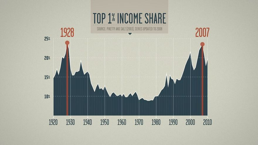 Imagen extraída del documental 'Inequality for all' de Robert Reich