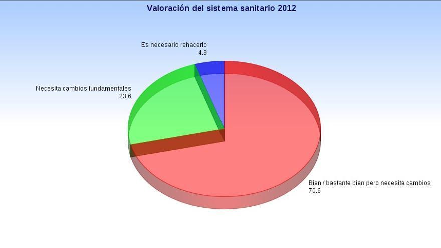 Gráfico valoración Sist. Sanitario 2012