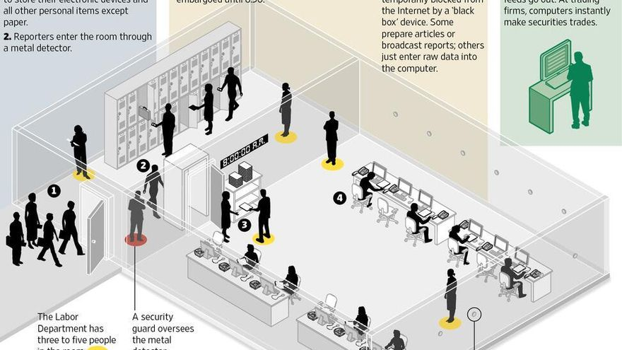 Infografía del diario The Wall Street Journal sobre cómo se difunden en EEUU los datos del paro.