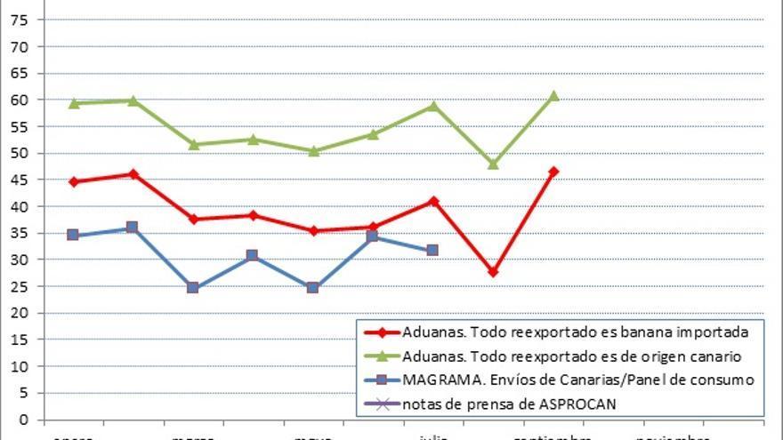 Evolución mensual de la cuota de mercado de la 'banana' importada en España en 2019 (% de oferta disponible aparente)